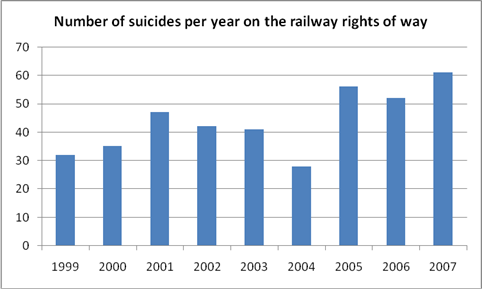 number of suicides per year on the railway rights of way