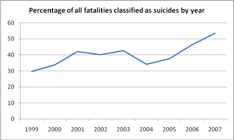 percentage of all fatalities classified as suicides by year