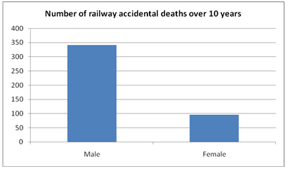 UQAM   CRISE   Railway suicides   Railway accidents in Canada