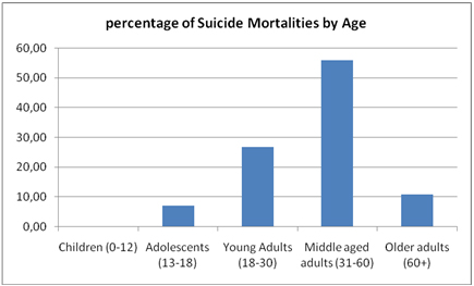 percentage of suicide mortalities by age