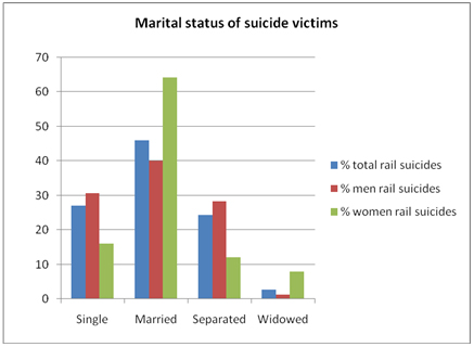 Marital status of suicide victims